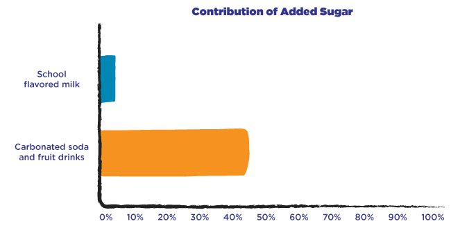 Contribution of Added Sugar