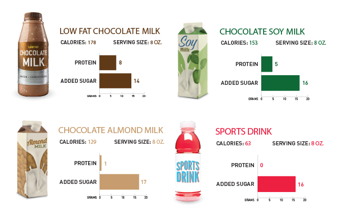 Chocolate Milk versus Soda
