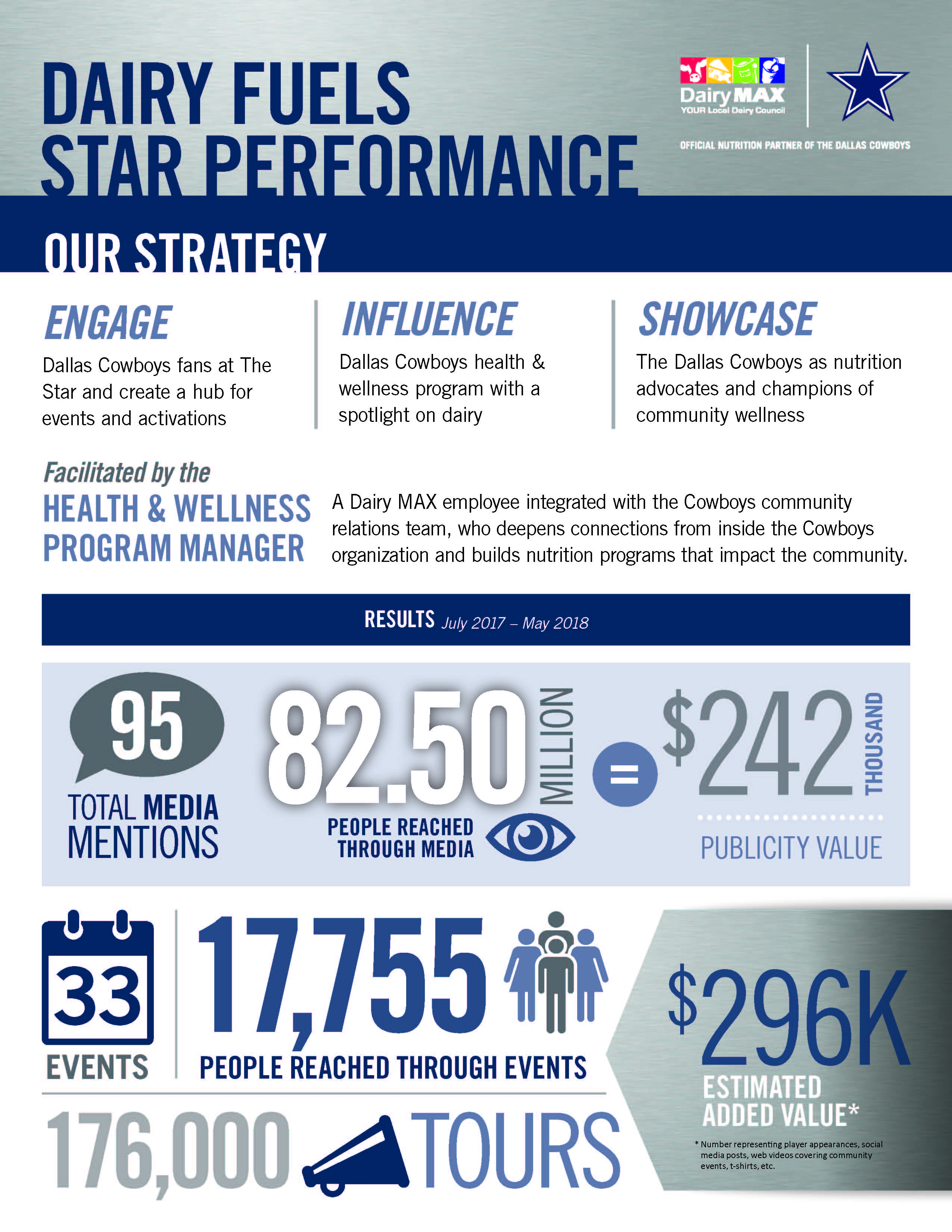 infographic showing the results of Dairy MAX's partnership with the Dallas Cowboys